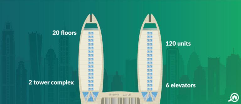 The Jewels, Dubai Marina