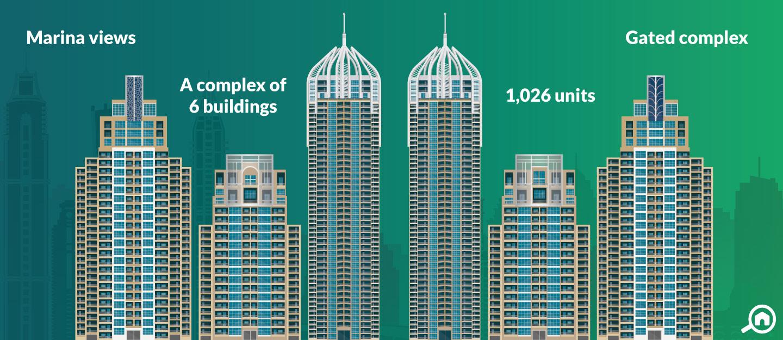 Dubai Marina Towers, Dubai Marina