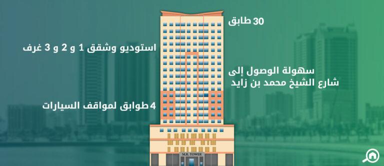برج ام ار، مدينة الإمارات
