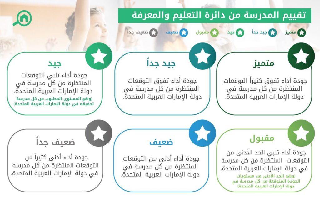 مقياس تقييم المدارس الخاصة في ابوظبي وفق معايير دائرة التعليم والمعرفة ADEK