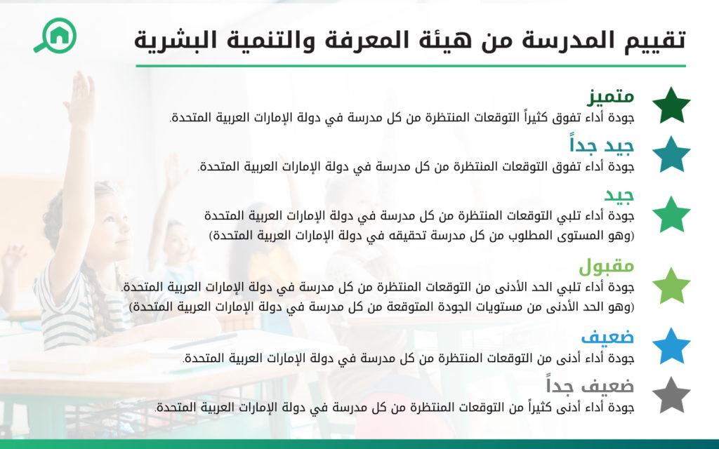 تقييم هيئة المعرفة والتنمية البشرية لمدارس دبي الخاصة